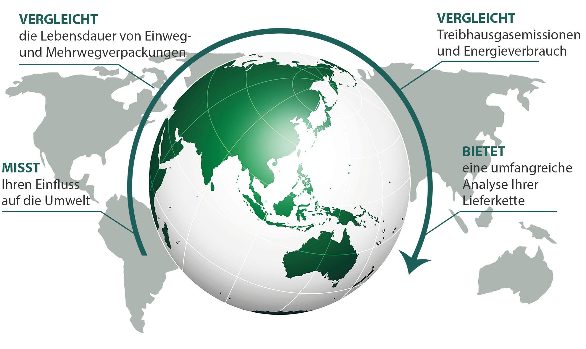 Nachhaltige Behälter aus Kunststoff von ORBIS Europe - Unser Verrsprechen