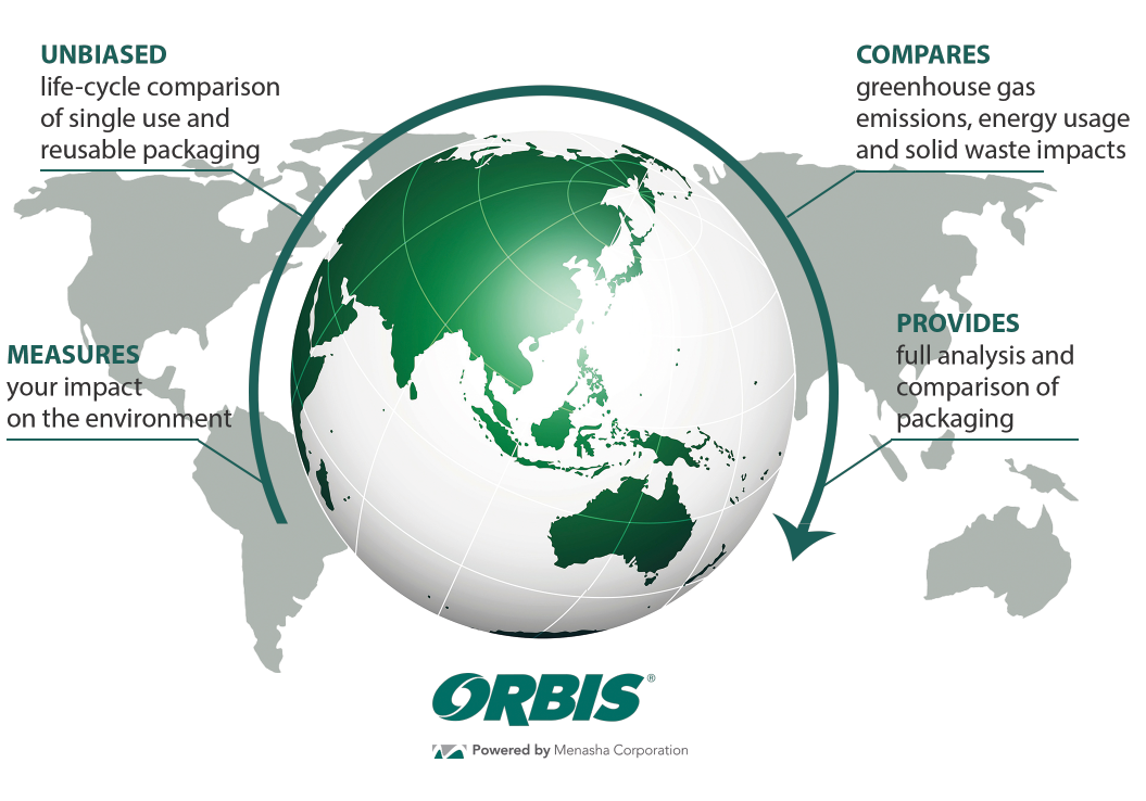 Sustainable Transport Packaging Solutions ORBIS Europe Reuse & Recycle