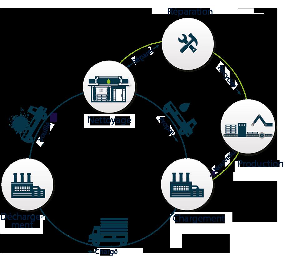 Gestion des emballages multi-rotations et services d'ORBIS Europe