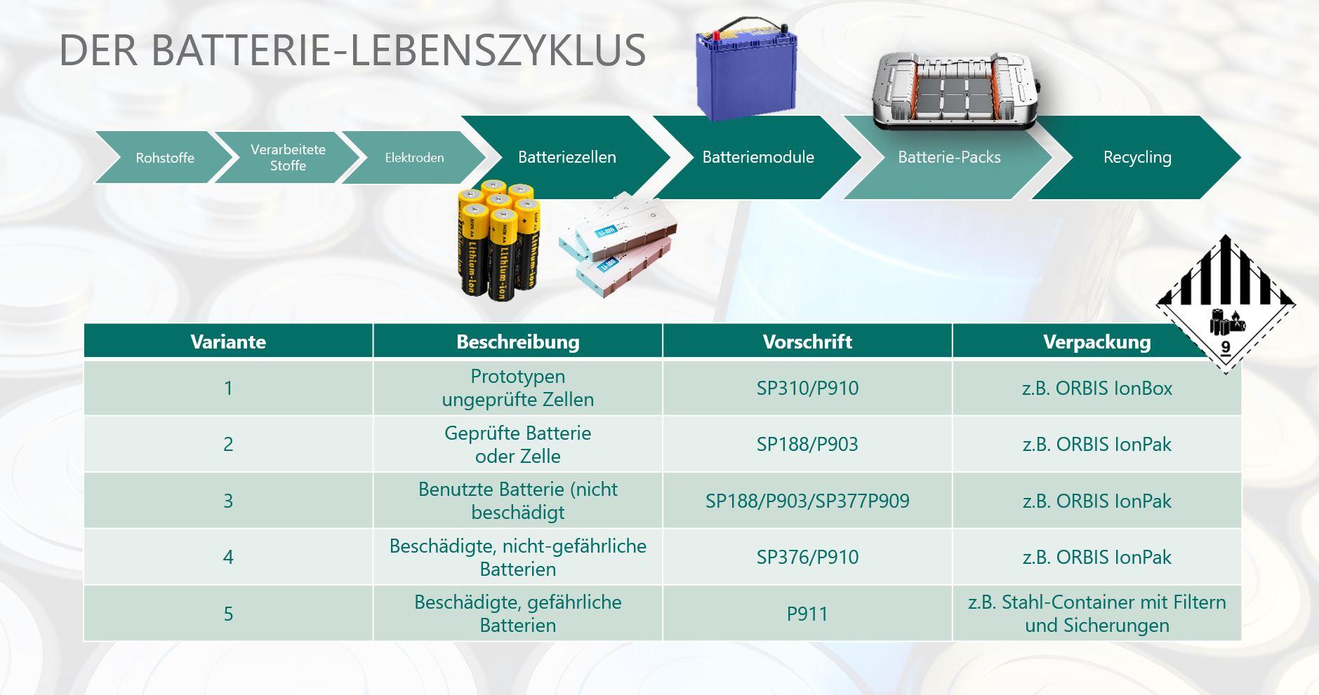 Verpackungslösungen für den Batterie-Lebenszyklus