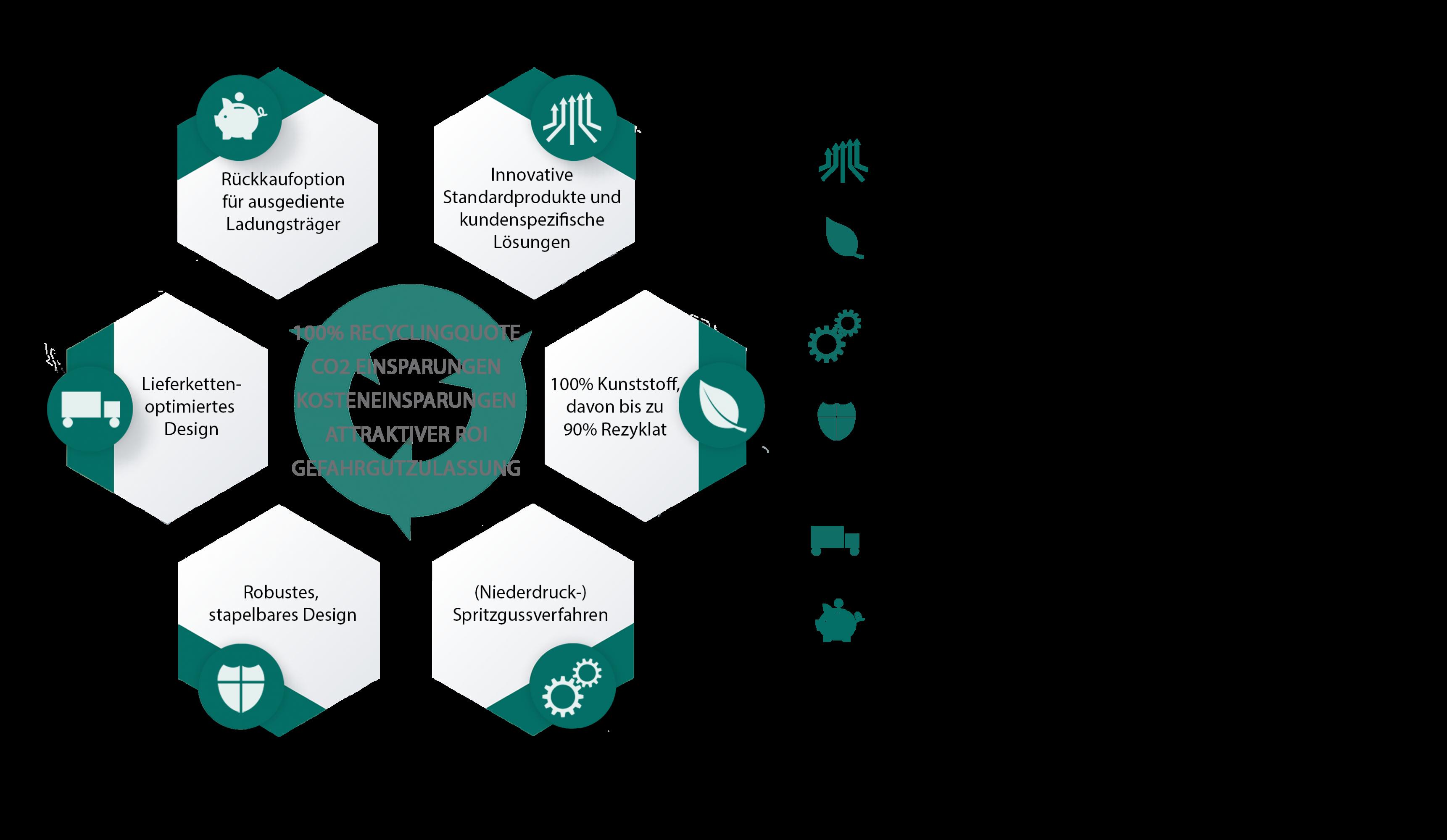 Lebenszyklus von ORBIS Kunststoffverpackungen